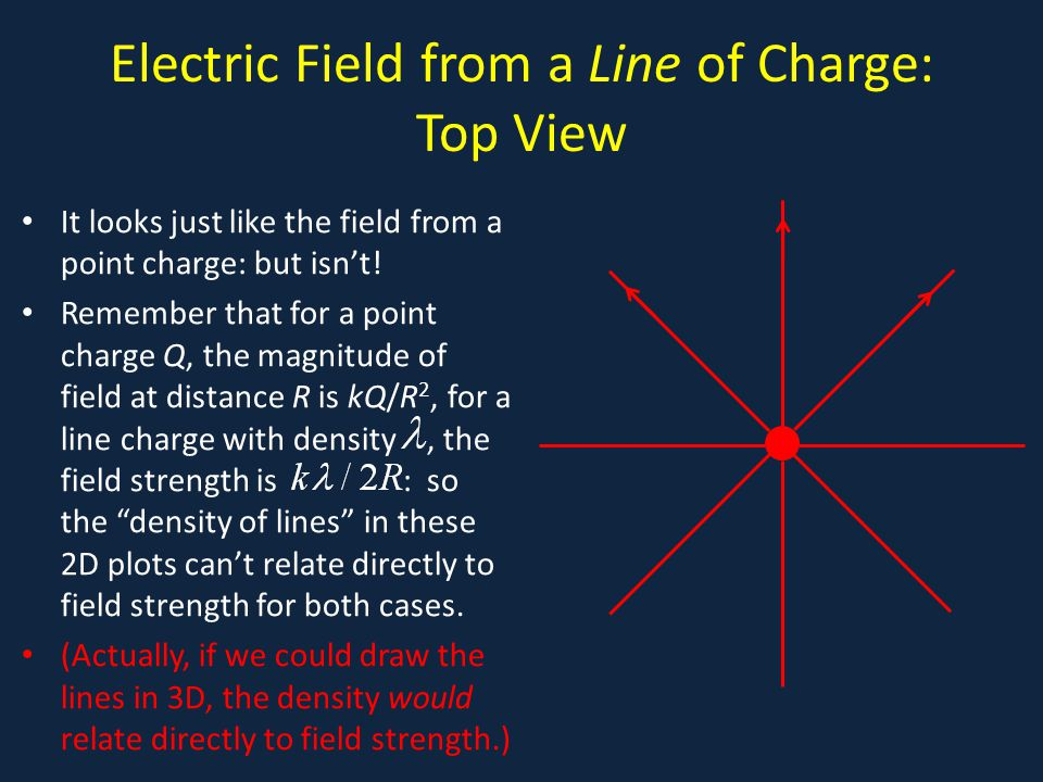 Electric Field from a Line of Charge: Top View