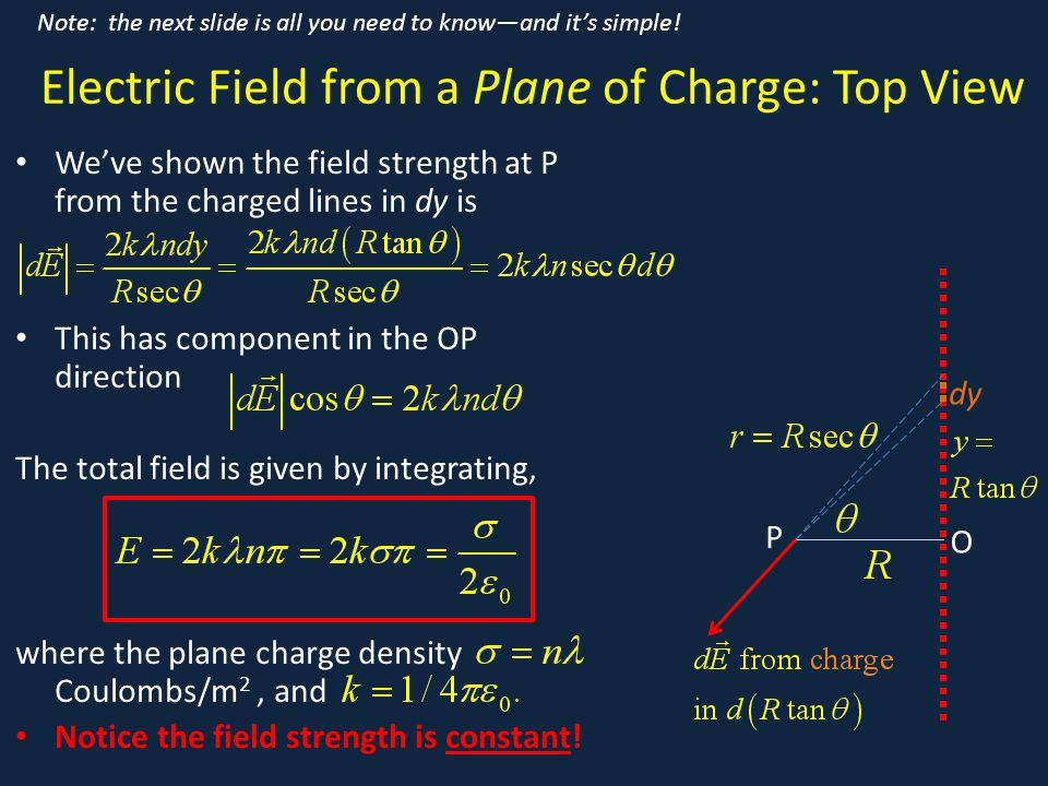 Electric Field from a Plane of Charge: Top View