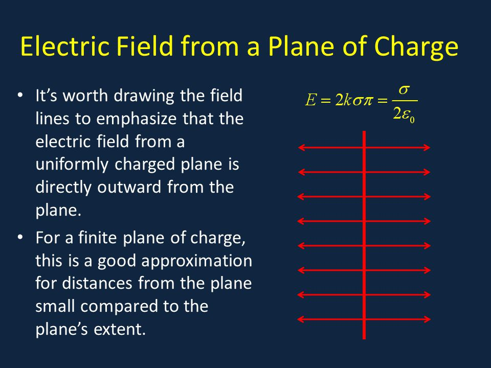 Electric Field from a Plane of Charge