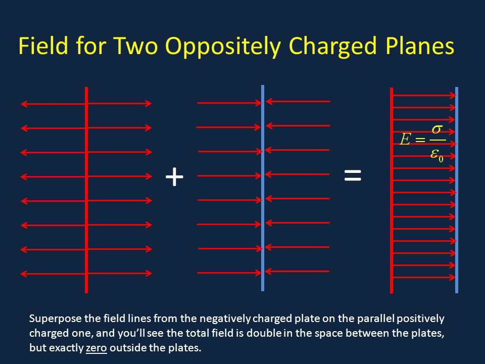 Field for Two Oppositely Charged Planes