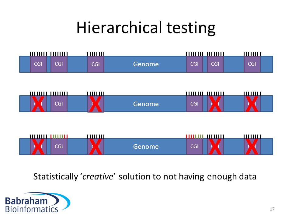 X X Hierarchical testing