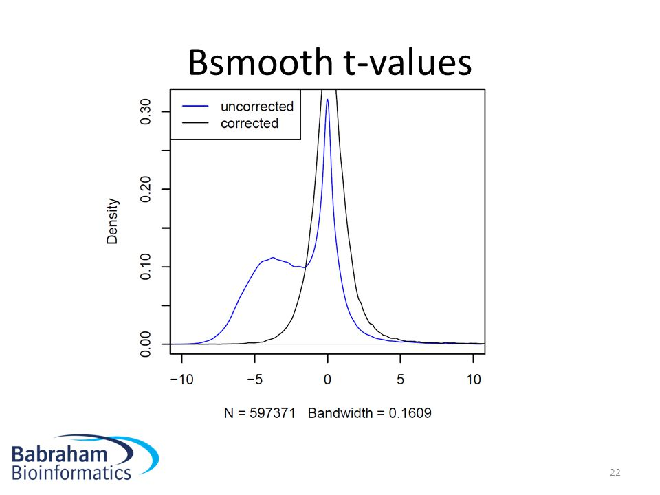 Bsmooth t-values