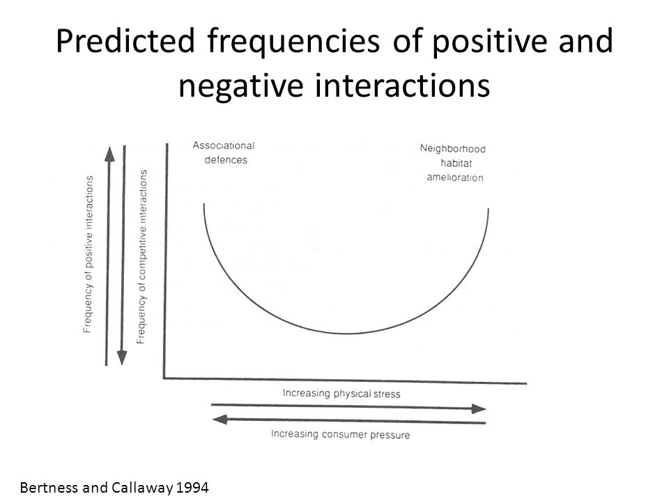 Predicted frequencies of positive and negative interactions