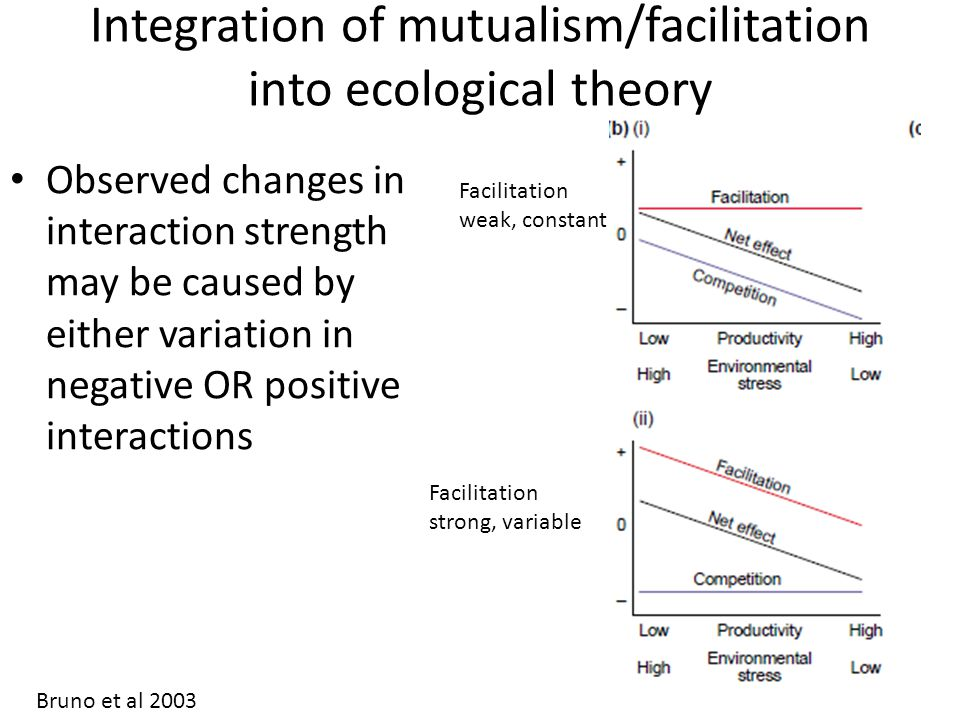 Integration of mutualism/facilitation into ecological theory