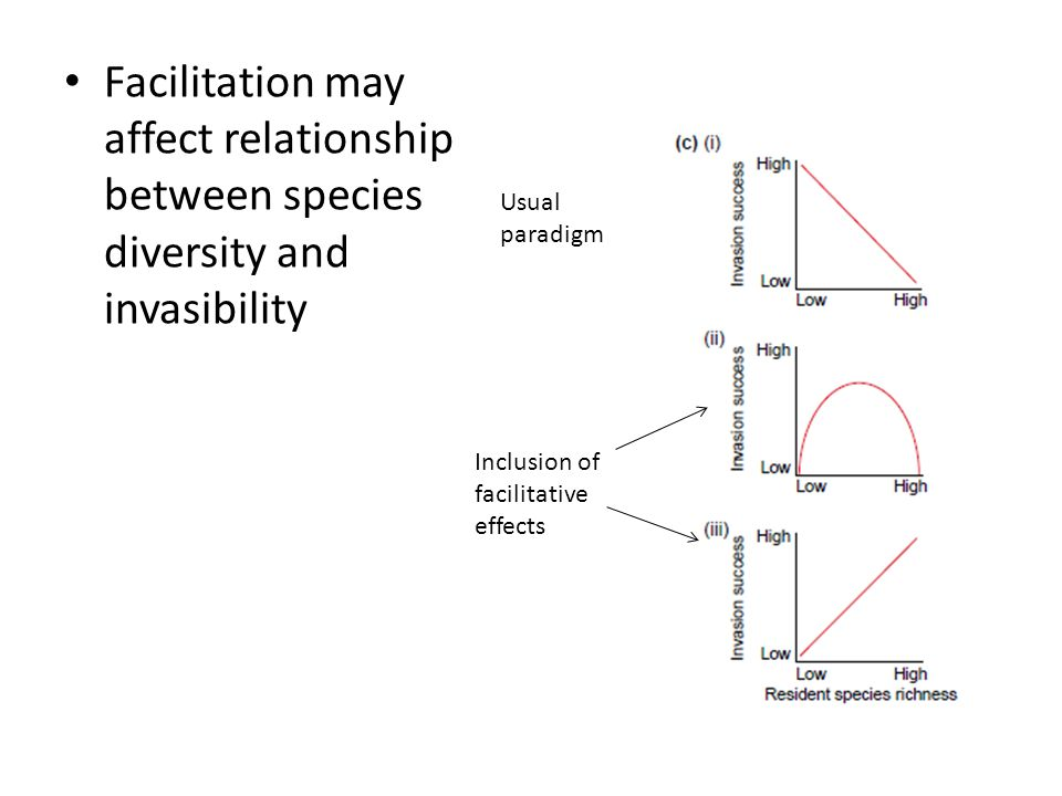 Facilitation may affect relationship between species diversity and invasibility