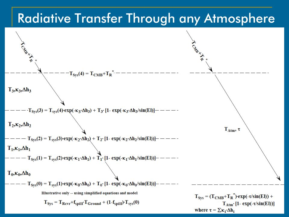 Radiative Transfer Through any Atmosphere