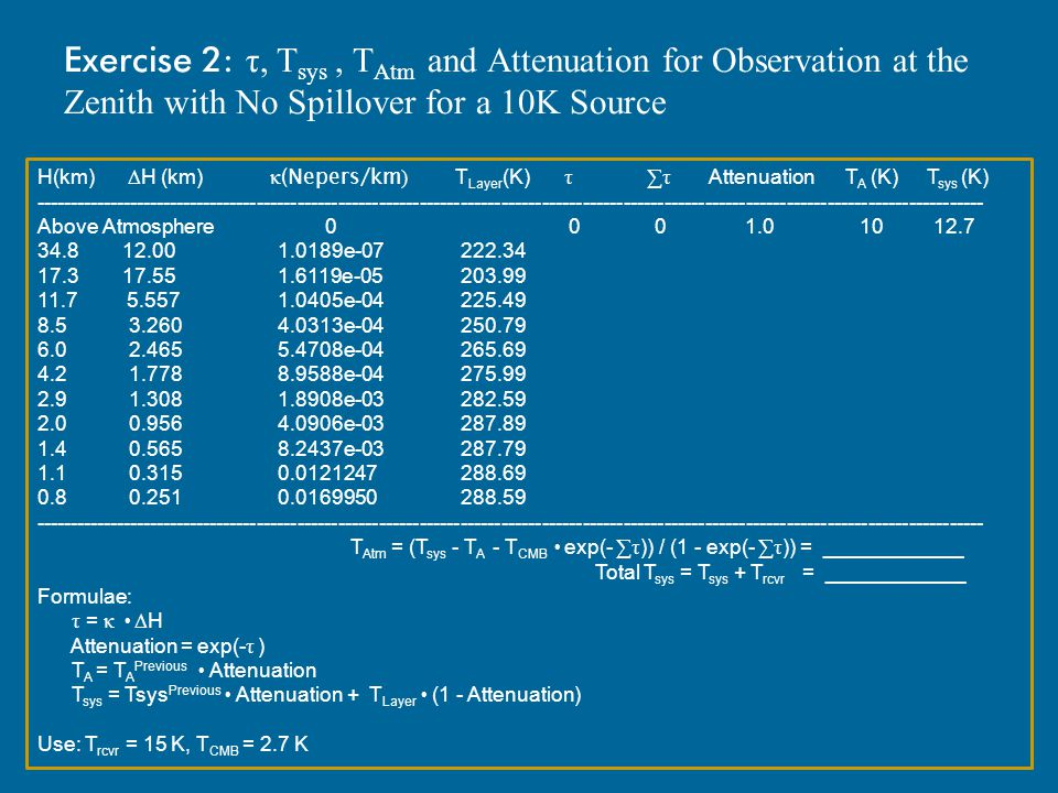 Exercise 2: τ, Tsys , TAtm and Attenuation for Observation at the Zenith with No Spillover for a 10K Source