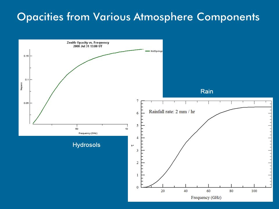Opacities from Various Atmosphere Components