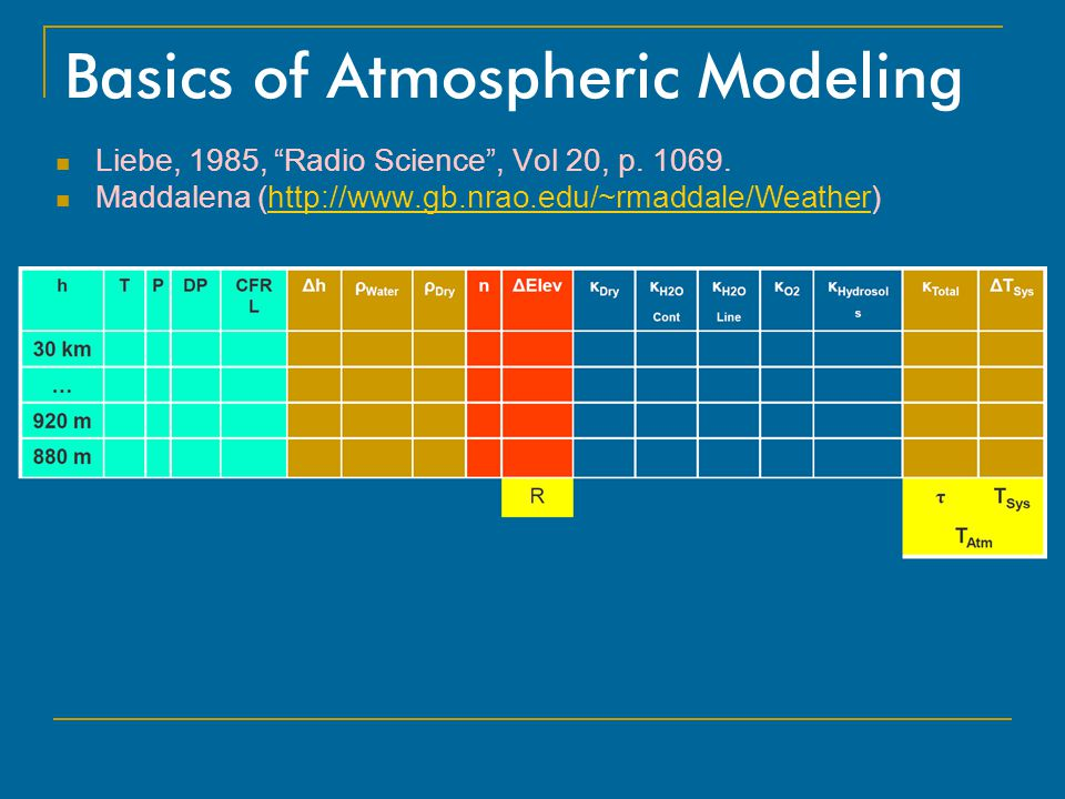 Basics of Atmospheric Modeling
