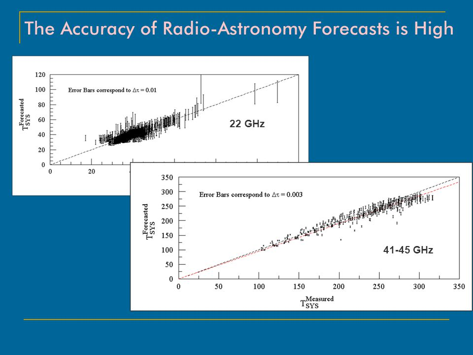 The Accuracy of Radio-Astronomy Forecasts is High