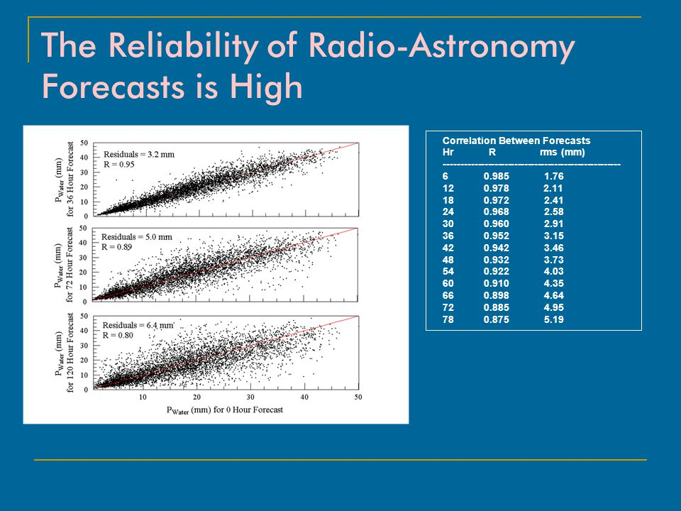 The Reliability of Radio-Astronomy Forecasts is High