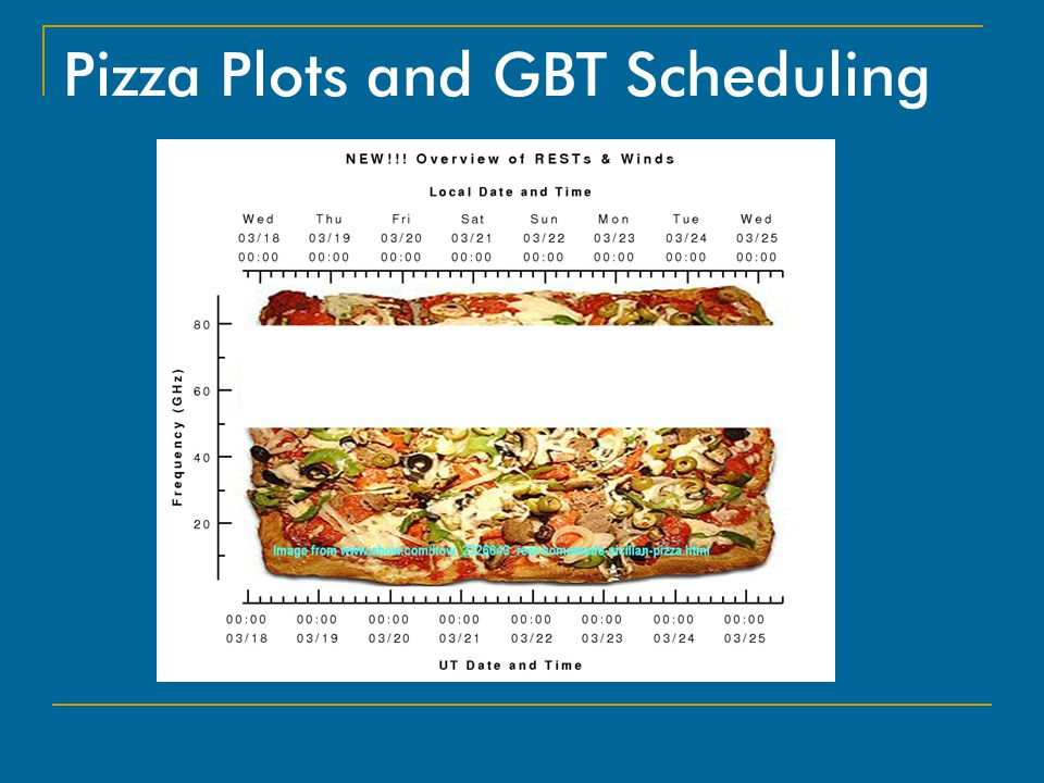 Pizza Plots and GBT Scheduling