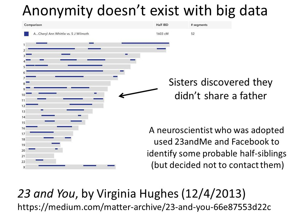 Anonymity doesn't exist with big data