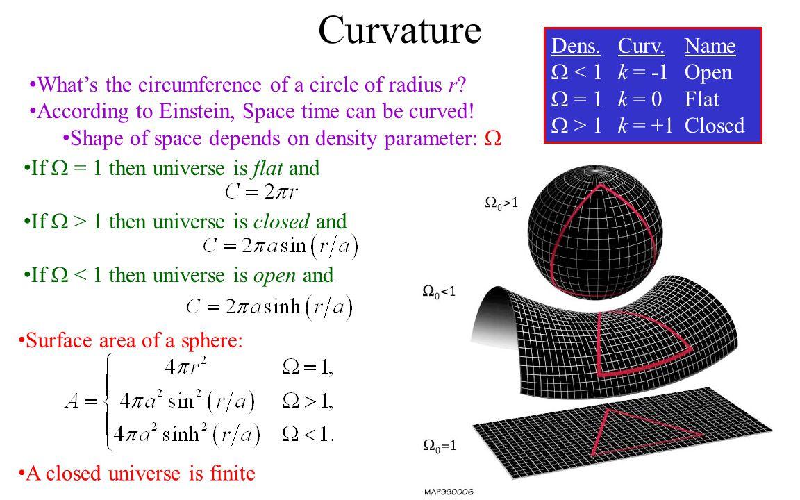 Curvature Dens. Curv. Name < 1 k = -1 Open = 1 k = 0 Flat