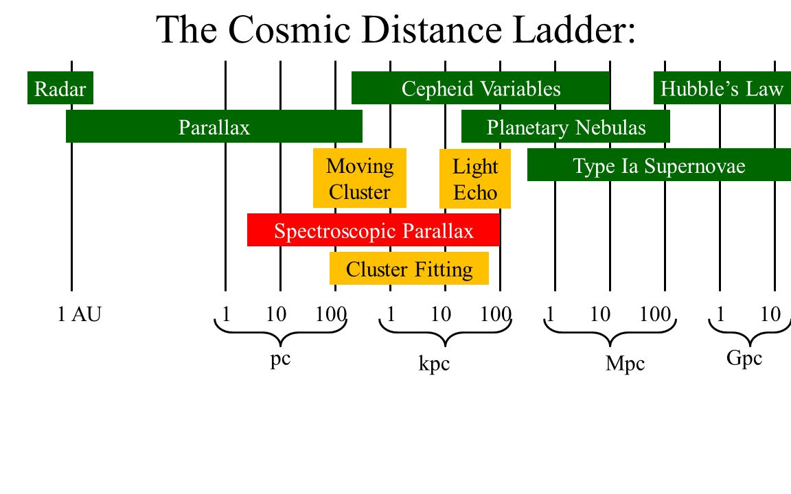 The Cosmic Distance Ladder: