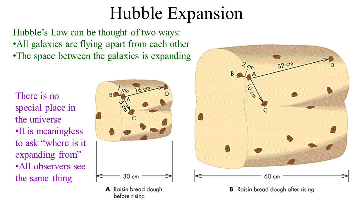 Hubble Expansion Hubble's Law can be thought of two ways:
