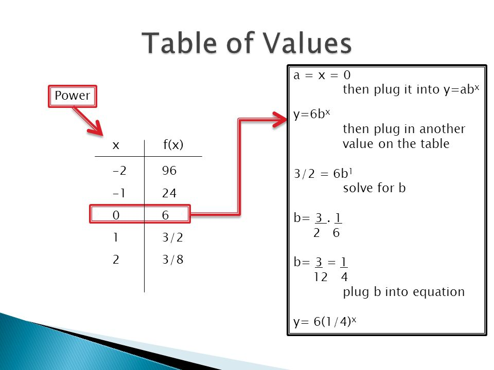 Table of Values a = x = 0 then plug it into y=abx Power y=6bx
