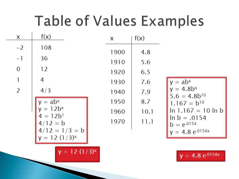 Table of Values Examples