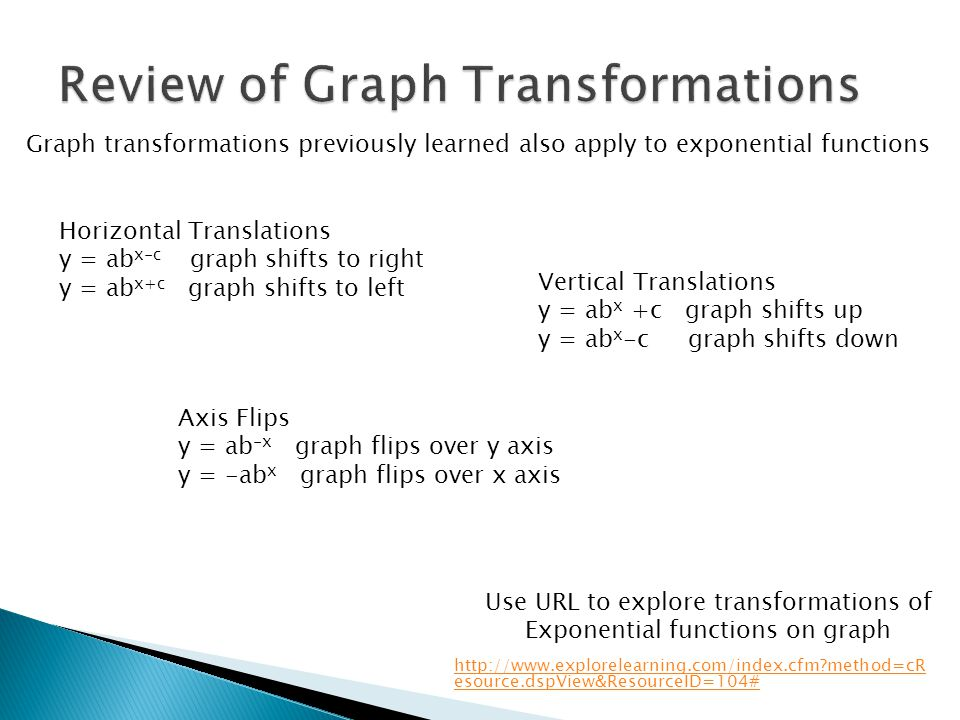 Review of Graph Transformations