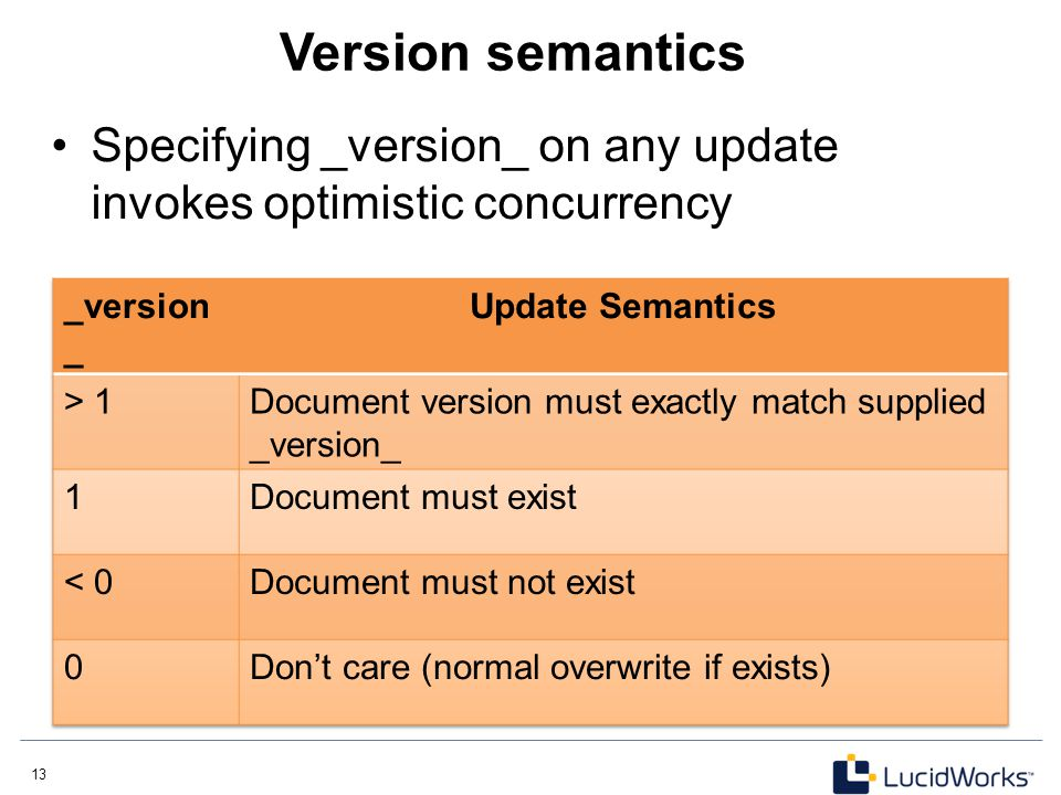 Version semantics Specifying _version_ on any update invokes optimistic concurrency. _version_. Update Semantics.