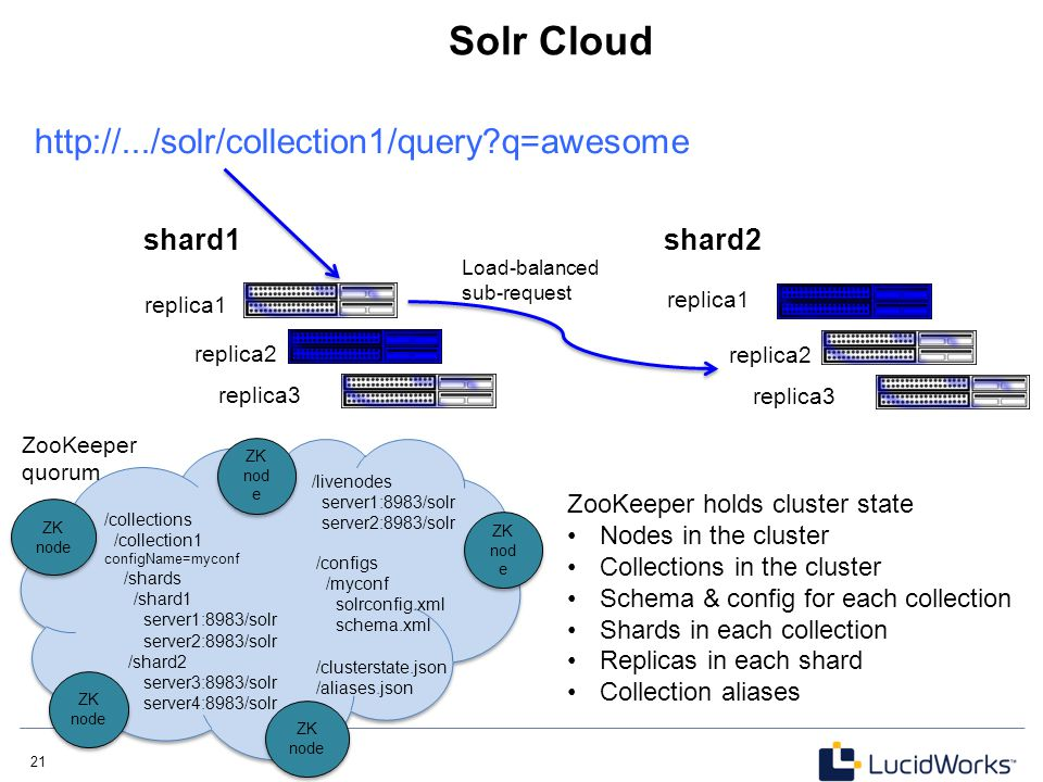 Solr Cloud http://.../solr/collection1/query q=awesome shard1 shard2