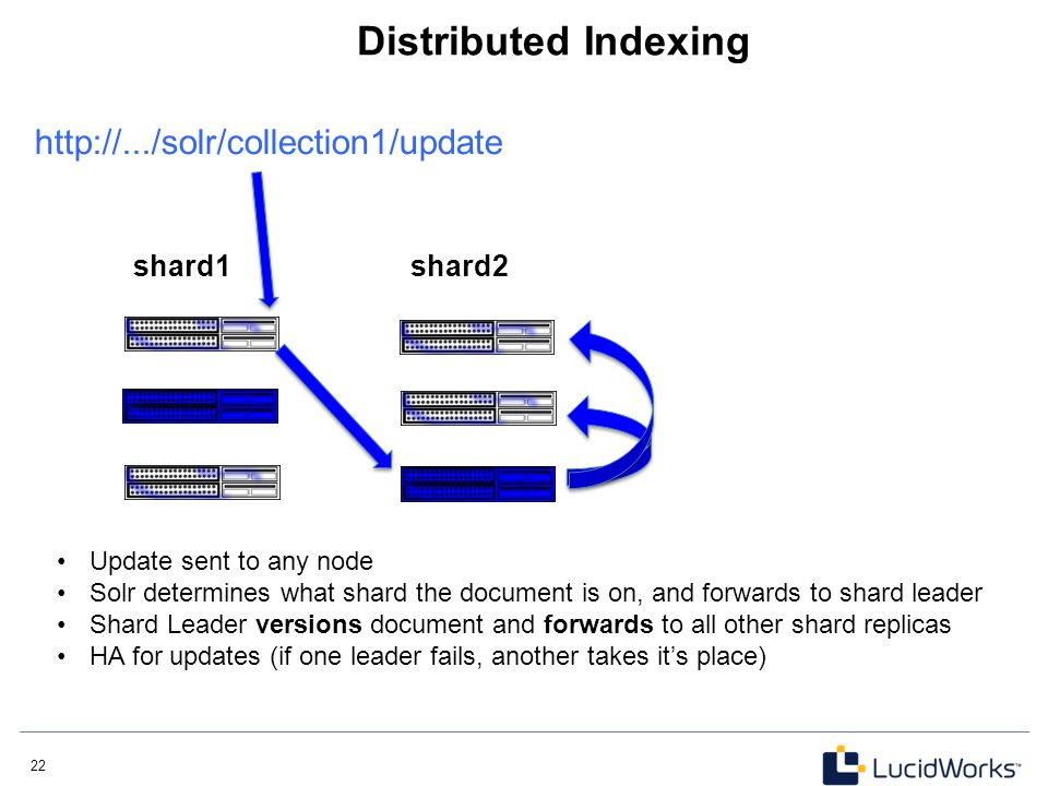 Distributed Indexing http://.../solr/collection1/update shard1 shard2