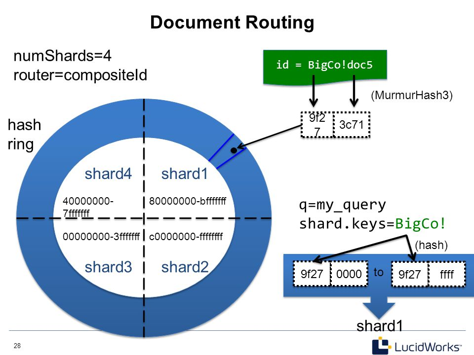 Document Routing numShards=4 router=compositeId hash ring shard4