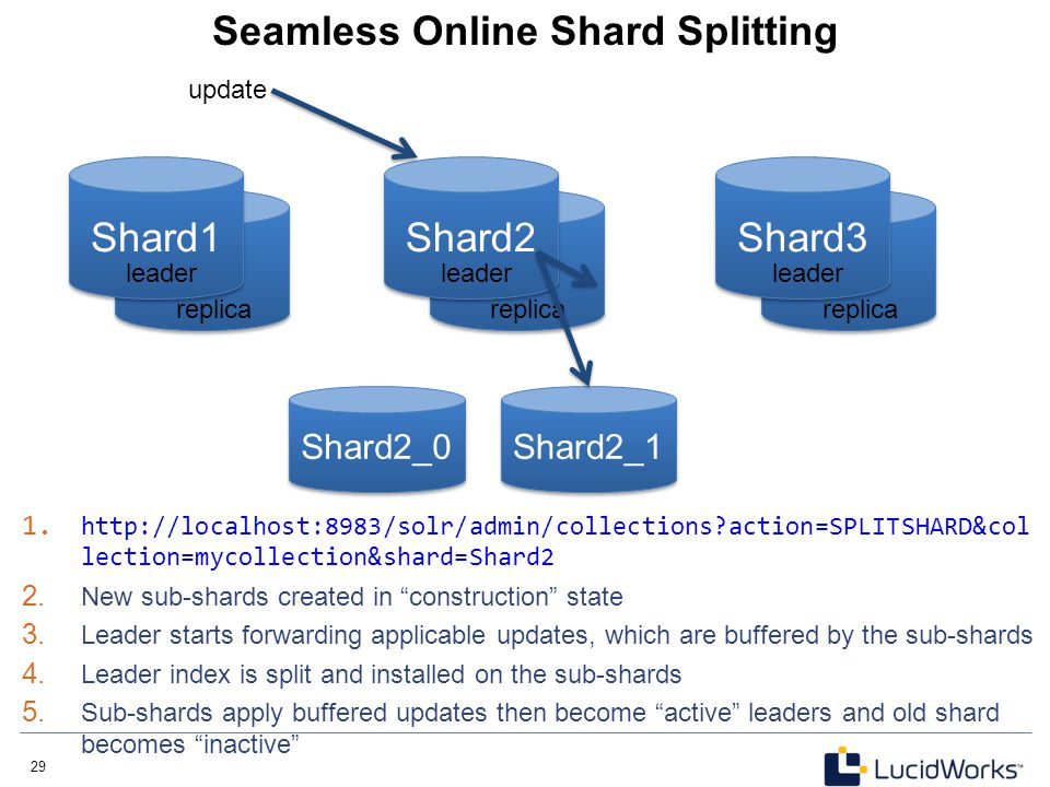Seamless Online Shard Splitting