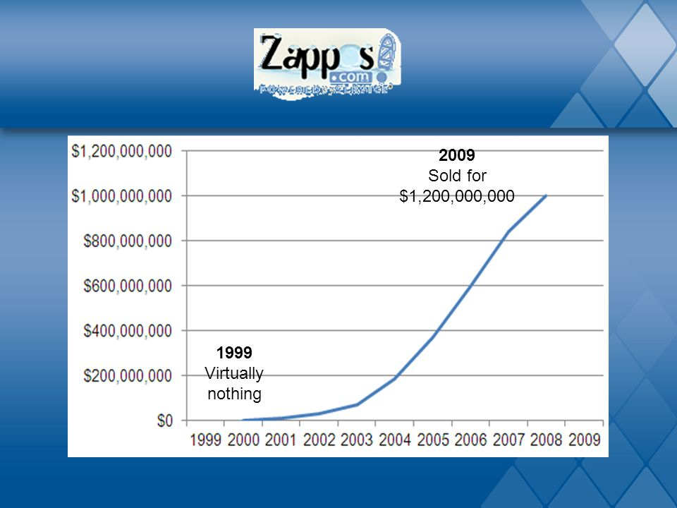 2009 Sold for $1,200,000,000 1999 Virtually nothing