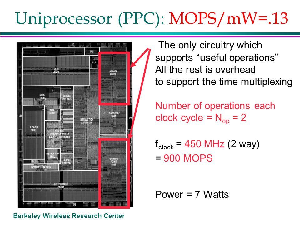 Uniprocessor (PPC): MOPS/mW=.13