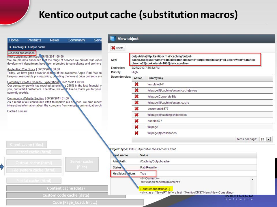 Kentico output cache (substitution macros)