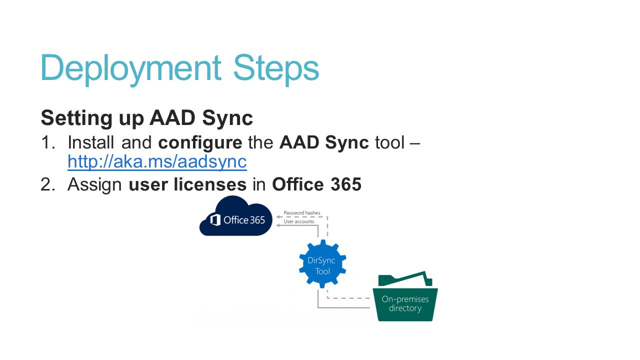 Deployment Steps Setting up AAD Sync