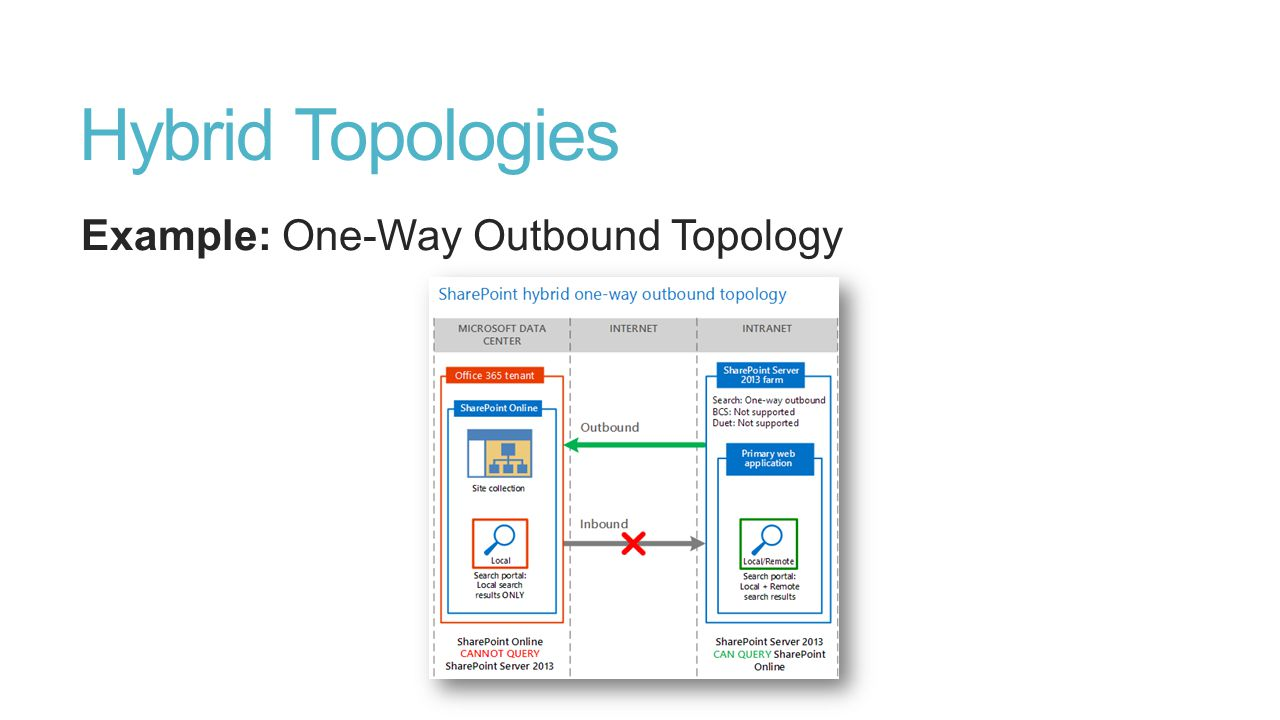 Hybrid Topologies Example: One-Way Outbound Topology
