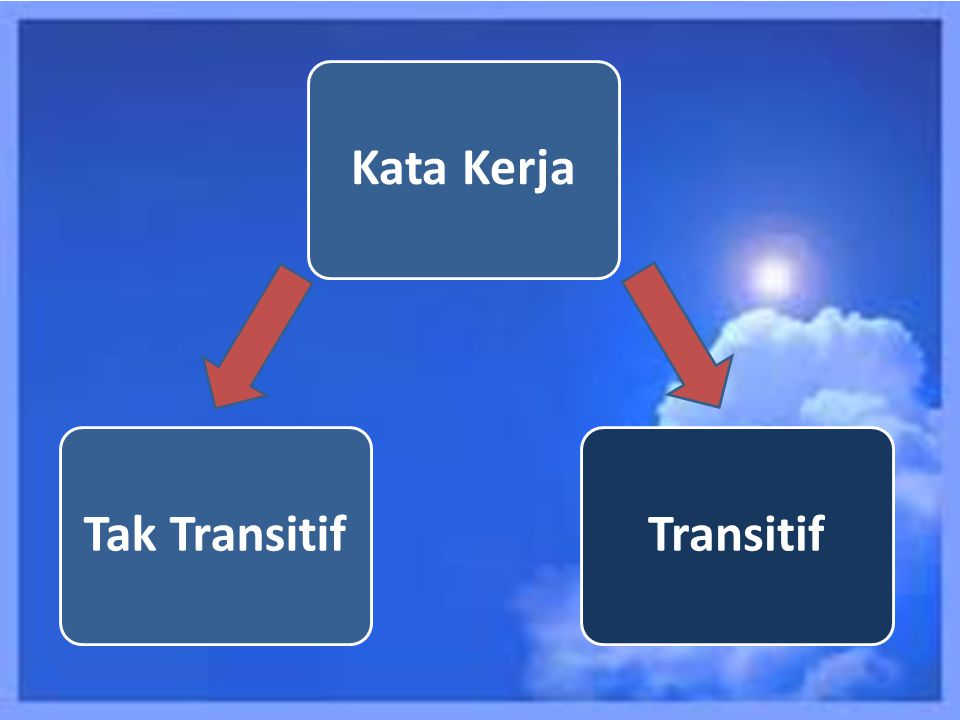 Kata Kerja Transitif Tak Transitif