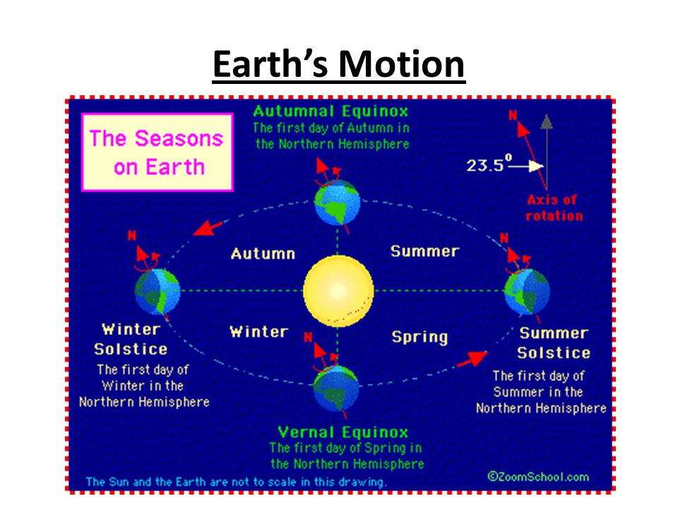 Earth's Motion
