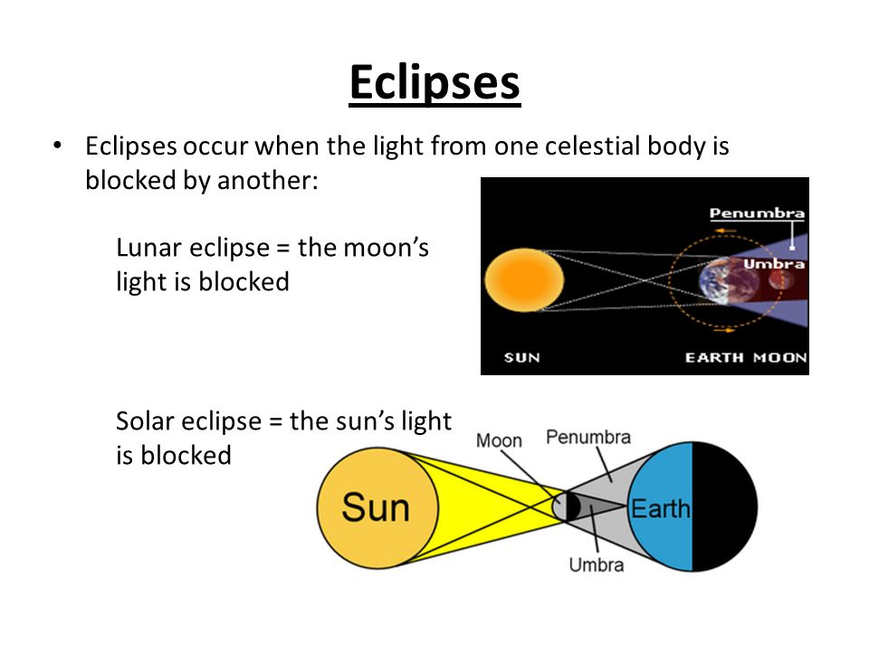 Eclipses Eclipses occur when the light from one celestial body is blocked by another: Lunar eclipse = the moon's light is blocked.