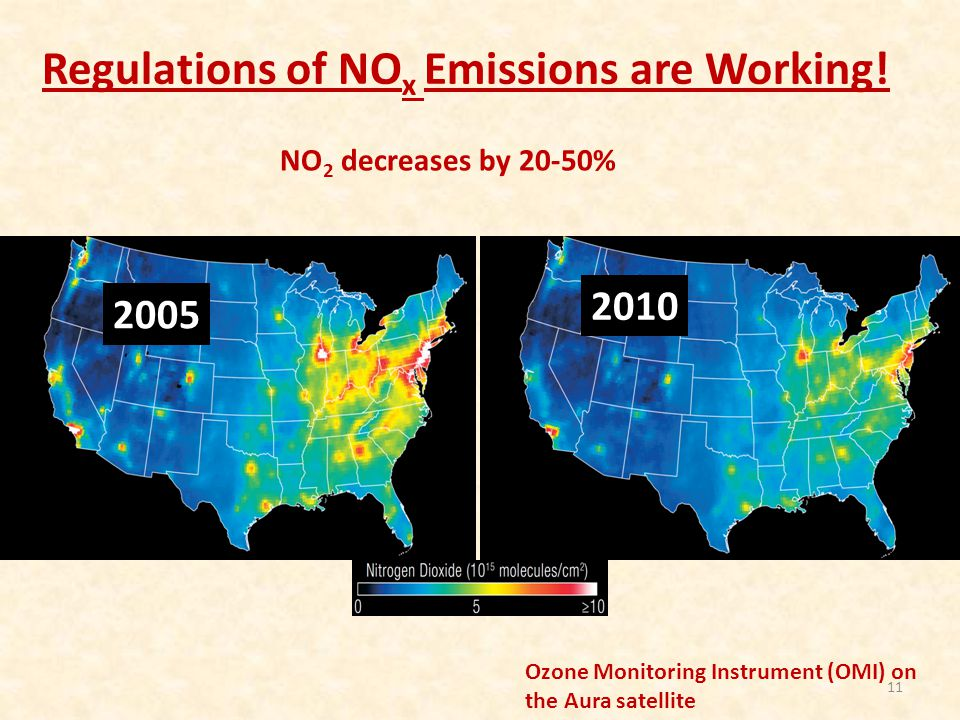 Regulations of NOx Emissions are Working!