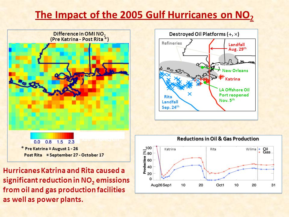 The Impact of the 2005 Gulf Hurricanes on NO2