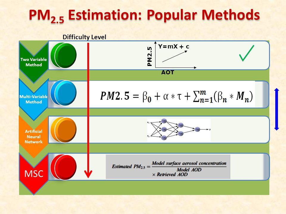 PM2.5 Estimation: Popular Methods