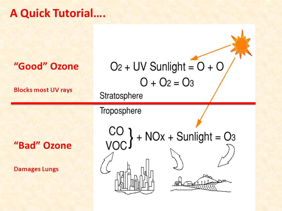 A Quick Tutorial…. Good Ozone Bad Ozone Blocks most UV rays