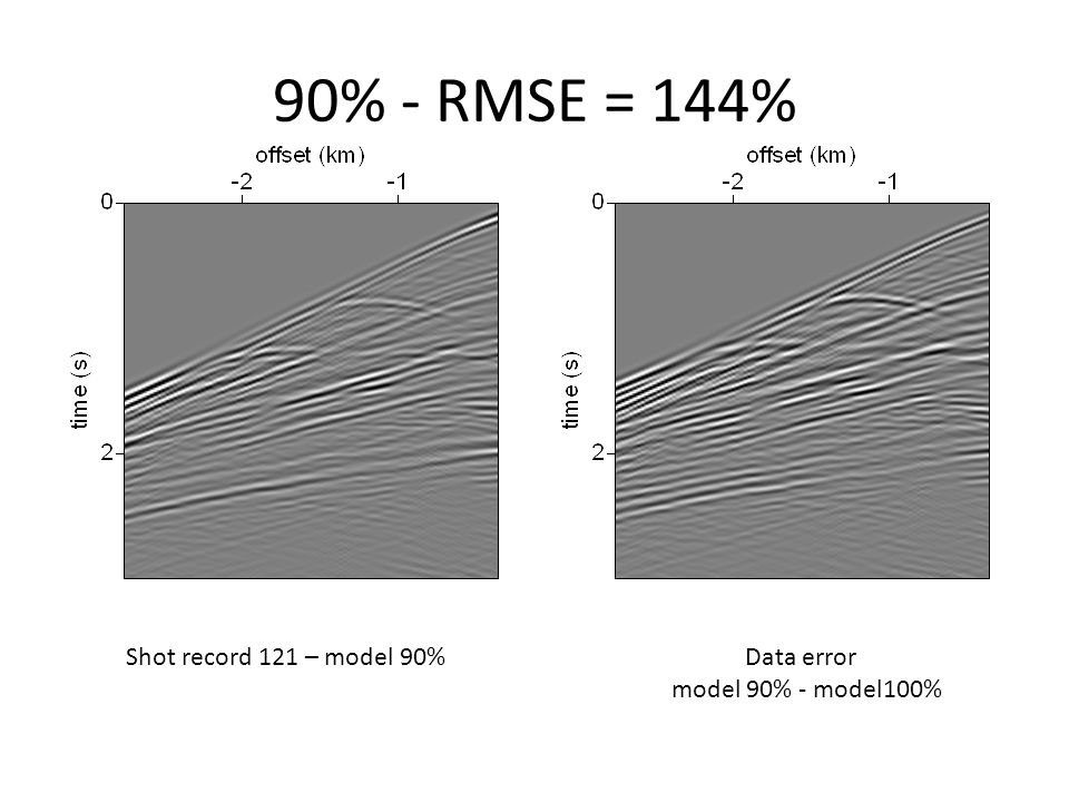 90% - RMSE = 144% Shot record 121 – model 90% Data error