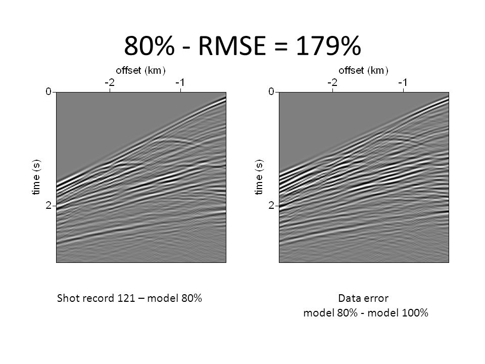 80% - RMSE = 179% Shot record 121 – model 80% Data error