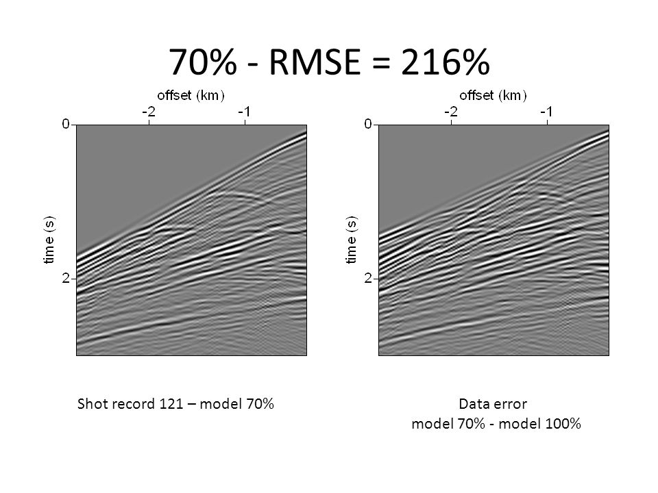 70% - RMSE = 216% Shot record 121 – model 70% Data error