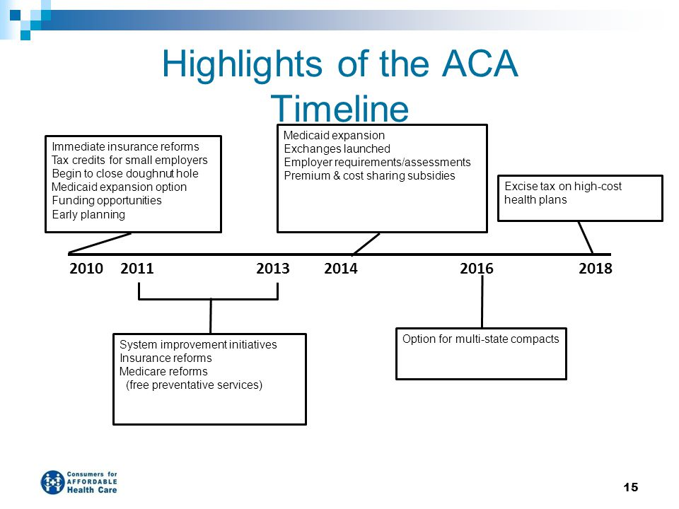 Highlights of the ACA Timeline