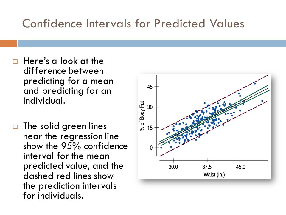 Confidence Intervals for Predicted Values