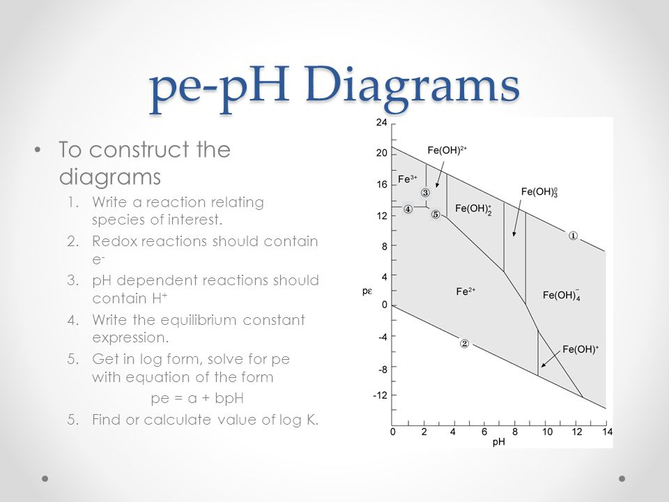 pe-pH Diagrams To construct the diagrams
