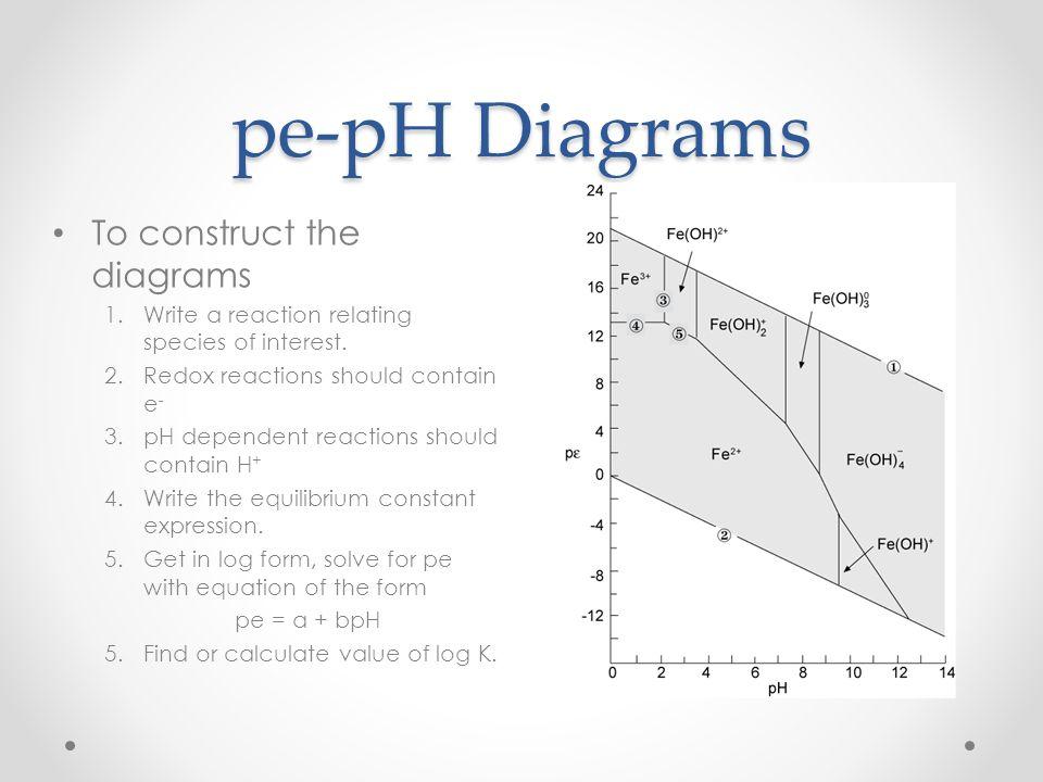 pe-pH Diagrams To construct the diagrams