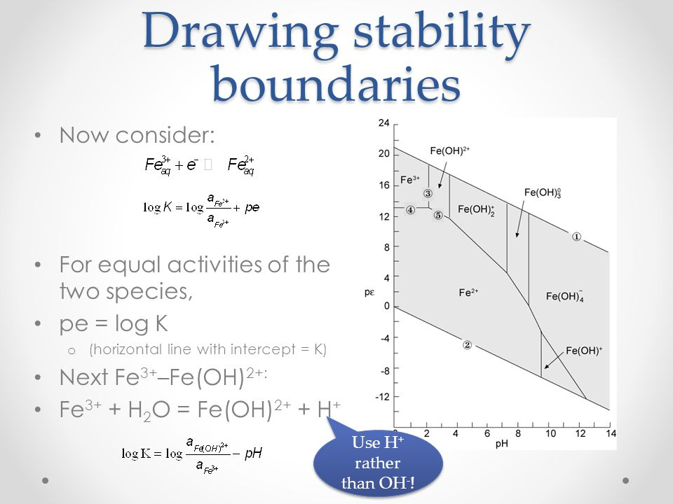 Drawing stability boundaries