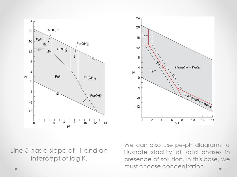 Line 5 has a slope of -1 and an intercept of log K.