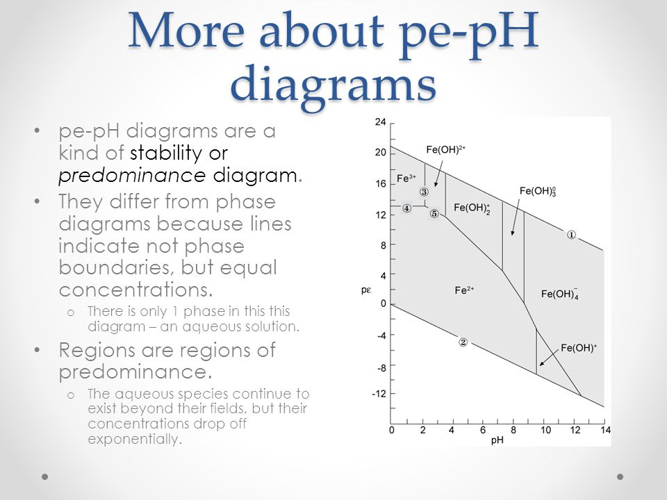 More about pe-pH diagrams